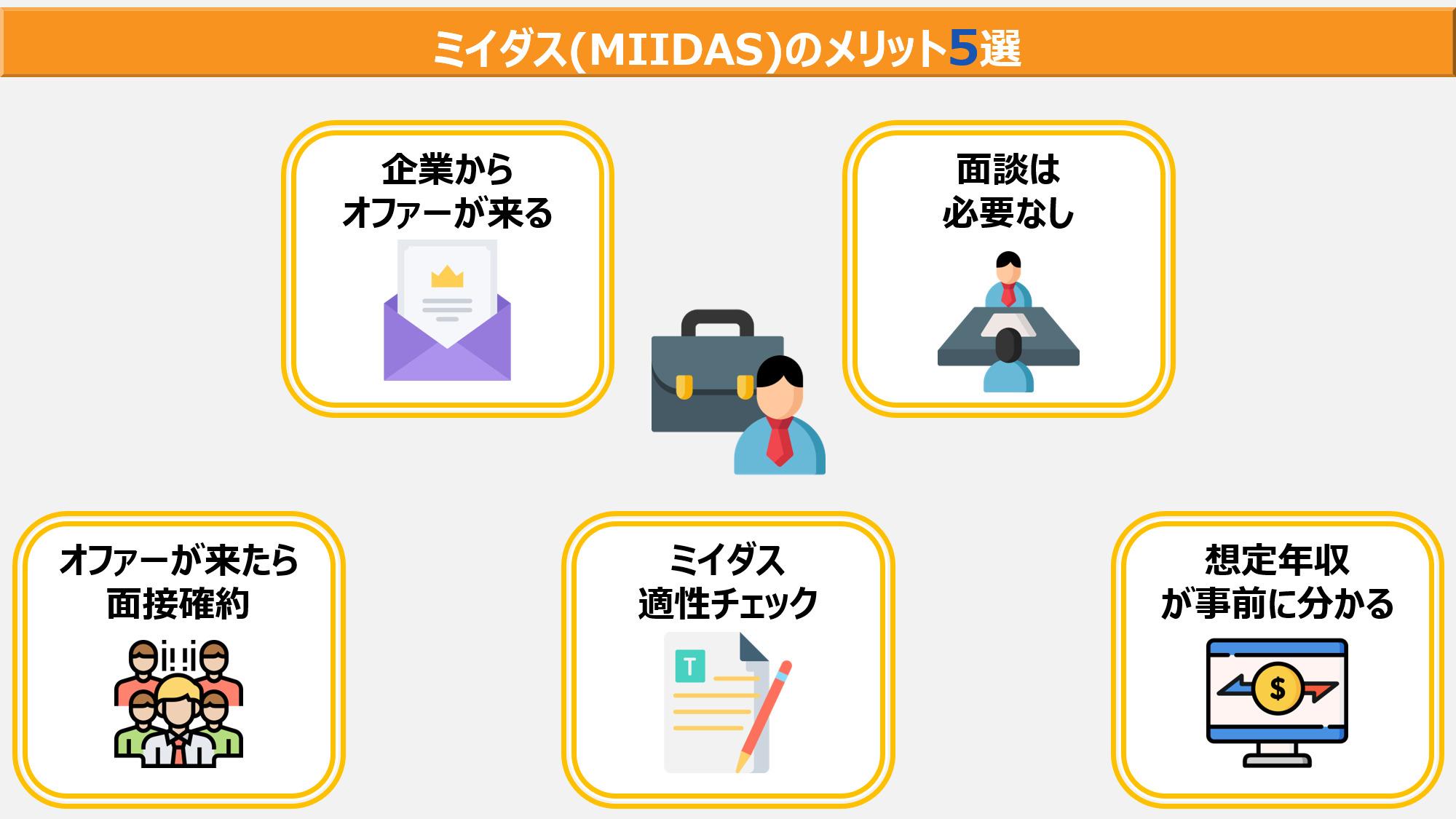 MIIDASの5つのメリット
