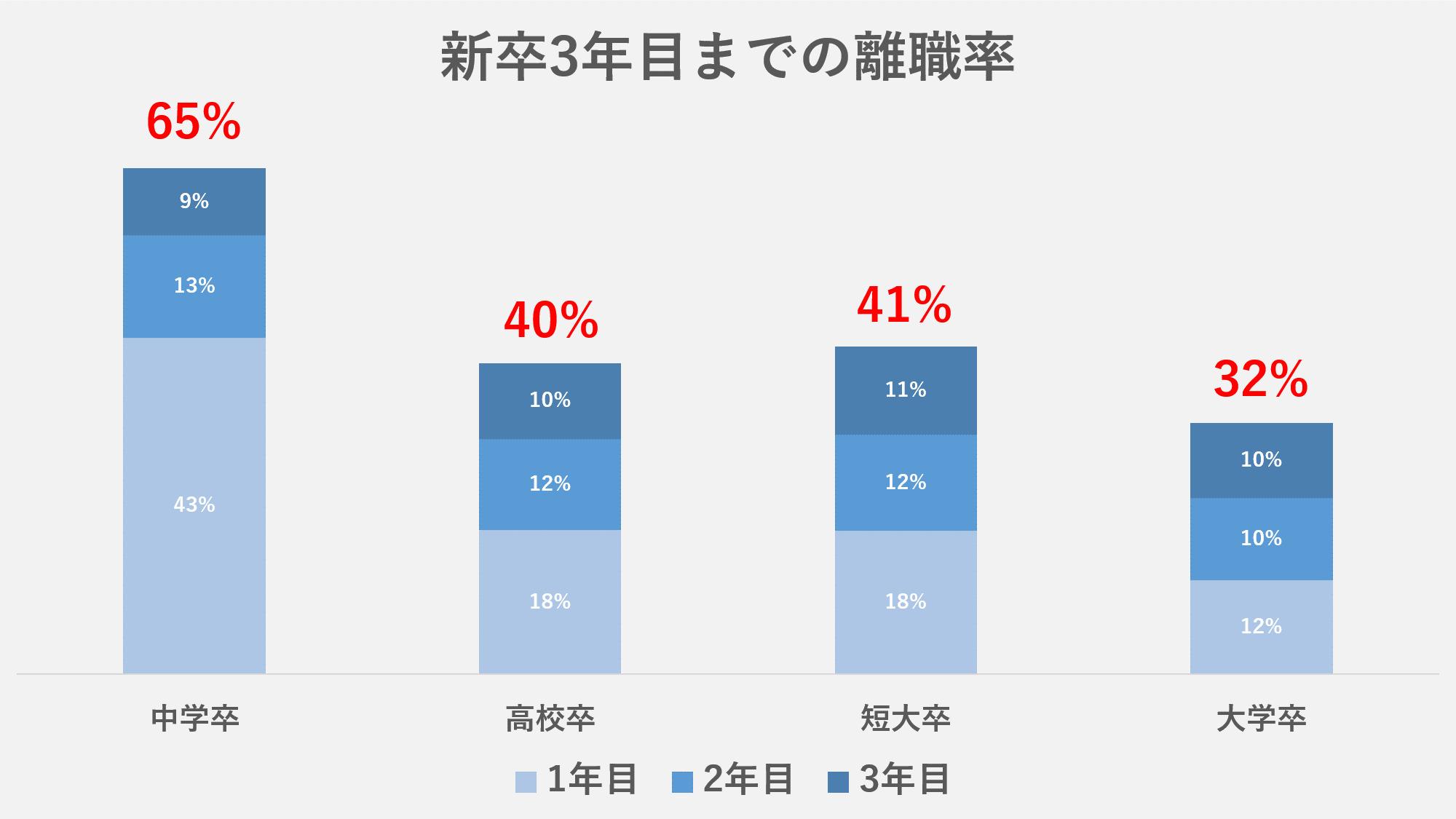 平成27年卒の新規学卒者の離職状況