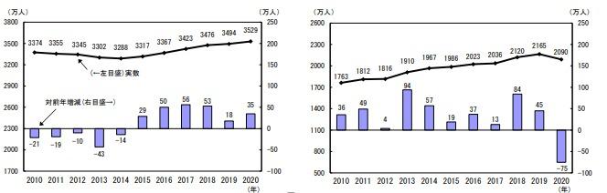 労働力調査(詳細集計)2020年(令和2年)平均結果の概要